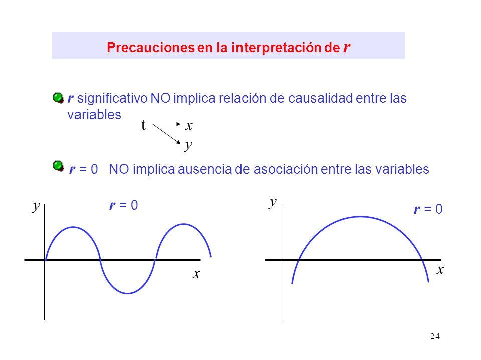 Precauciones en la interpretación de r