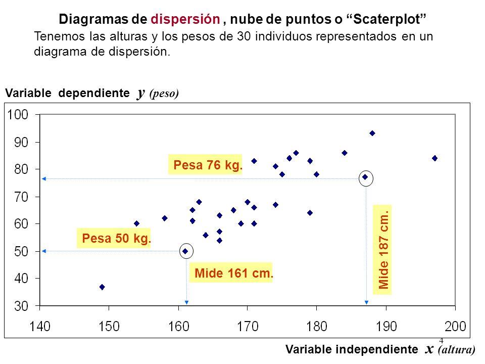 Diagramas de dispersión , nube de puntos o Scaterplot