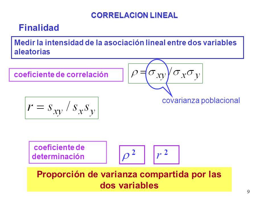 Proporción de varianza compartida por las dos variables