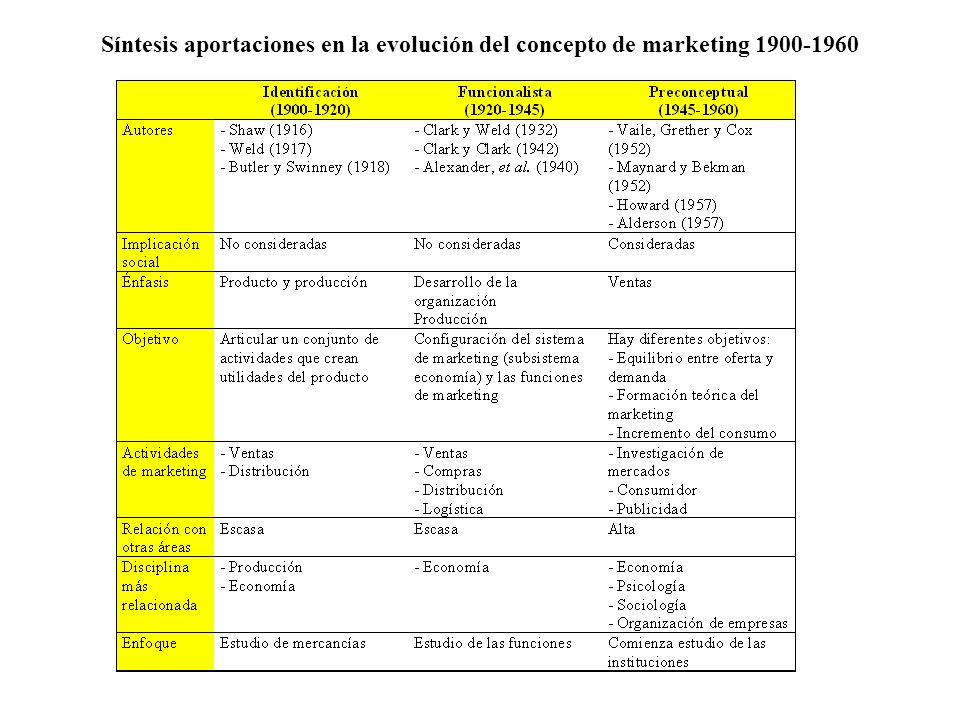 Síntesis aportaciones en la evolución del concepto de marketing 1900-1960