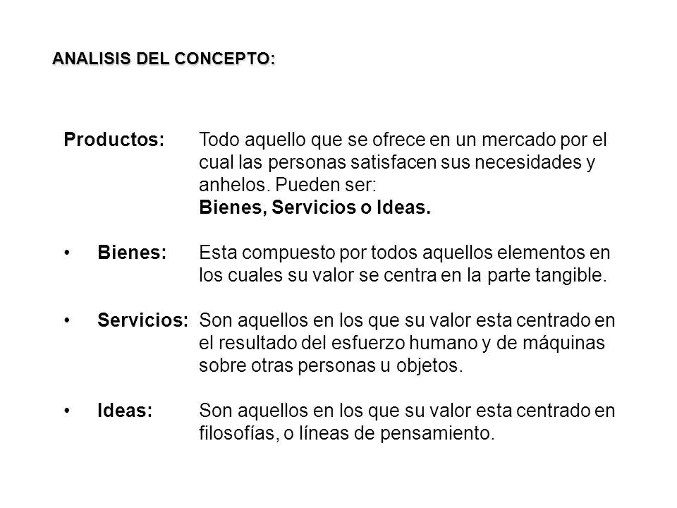 Bienes, Servicios o Ideas.