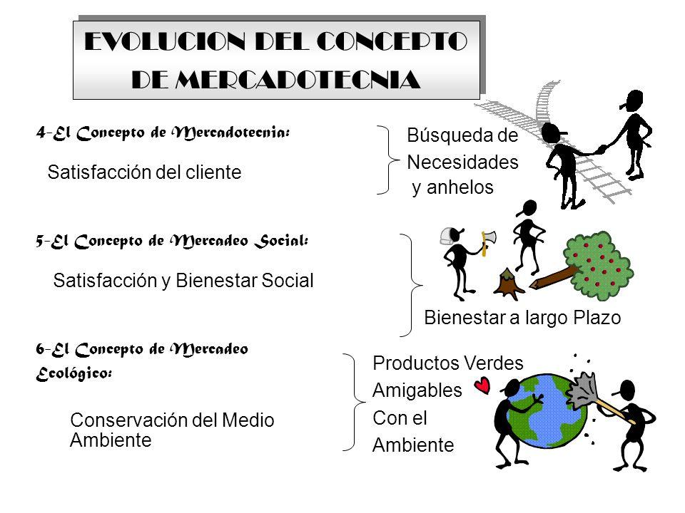 EVOLUCION DEL CONCEPTO DE MERCADOTECNIA