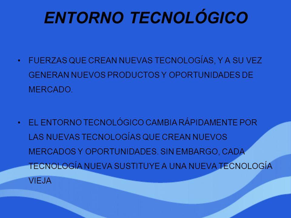 ENTORNO TECNOLÓGICOFUERZAS QUE CREAN NUEVAS TECNOLOGÍAS, Y A SU VEZ GENERAN NUEVOS PRODUCTOS Y OPORTUNIDADES DE MERCADO.
