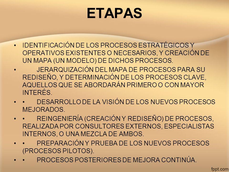 ETAPAS IDENTIFICACIÓN DE LOS PROCESOS ESTRATÉGICOS Y OPERATIVOS EXISTENTES O NECESARIOS, Y CREACIÓN DE UN MAPA (UN MODELO) DE DICHOS PROCESOS.