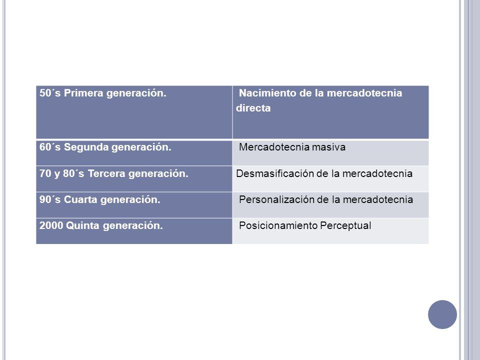 50´s Primera generación. Nacimiento de la mercadotecnia directa. 60´s Segunda generación. Mercadotecnia masiva.