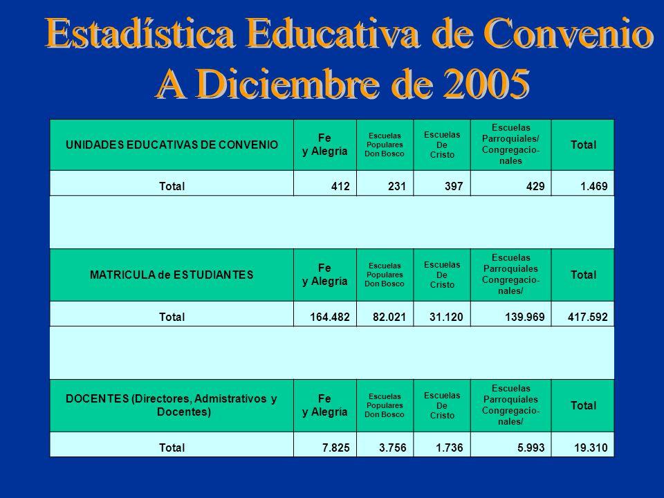 Estadística Educativa de Convenio A Diciembre de 2005