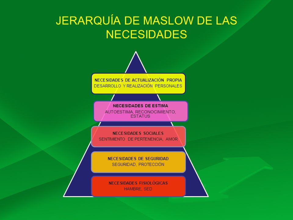 JERARQUÍA DE MASLOW DE LAS NECESIDADES