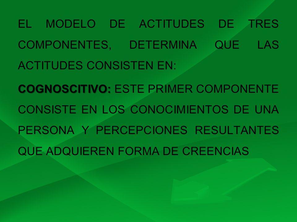 EL MODELO DE ACTITUDES DE TRES COMPONENTES, DETERMINA QUE LAS ACTITUDES CONSISTEN EN: COGNOSCITIVO: ESTE PRIMER COMPONENTE CONSISTE EN LOS CONOCIMIENTOS DE UNA PERSONA Y PERCEPCIONES RESULTANTES QUE ADQUIEREN FORMA DE CREENCIAS