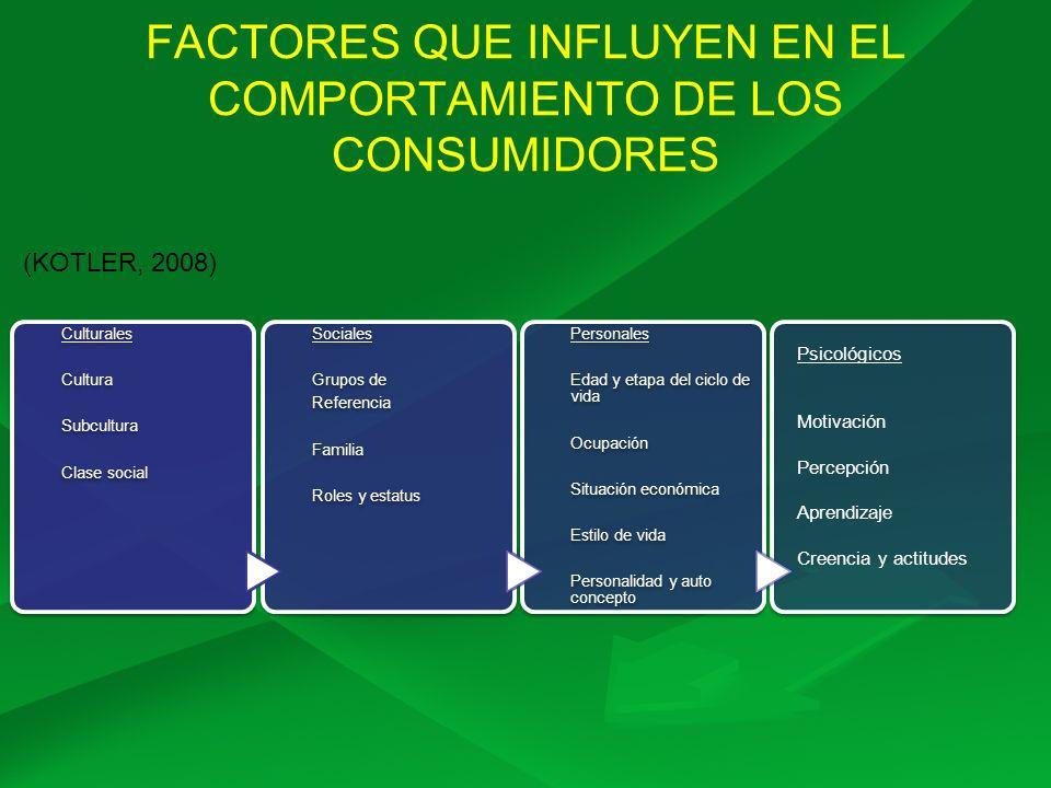 FACTORES QUE INFLUYEN EN EL COMPORTAMIENTO DE LOS CONSUMIDORES