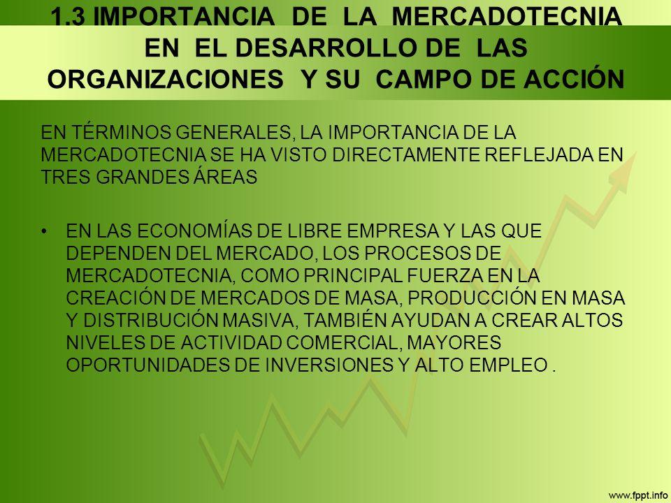 1.3 IMPORTANCIA DE LA MERCADOTECNIA EN EL DESARROLLO DE LAS ORGANIZACIONES Y SU CAMPO DE ACCIÓN