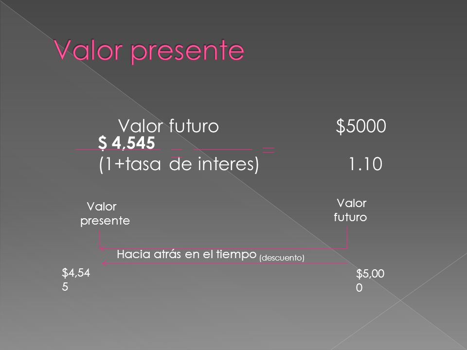 Valor presente Valor futuro $5000 $ 4,545 (1+tasa de interes) 1.10