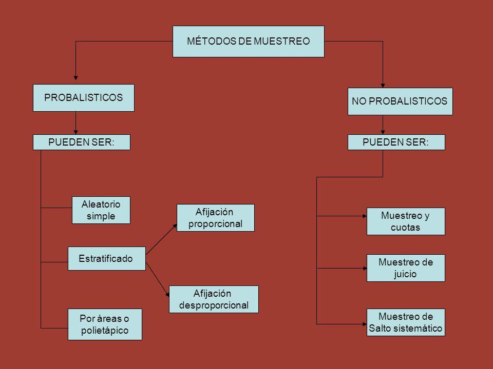 MÉTODOS DE MUESTREO PROBALISTICOS. NO PROBALISTICOS. PUEDEN SER: PUEDEN SER: Aleatorio. simple.