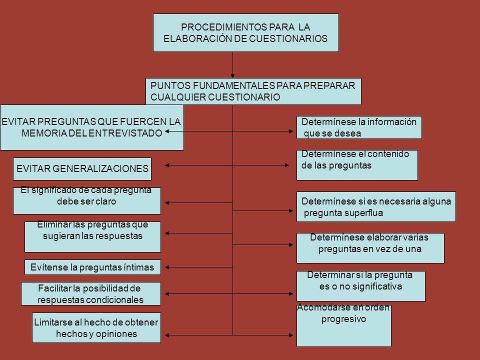 PROCEDIMIENTOS PARA LA ELABORACIÓN DE CUESTIONARIOS