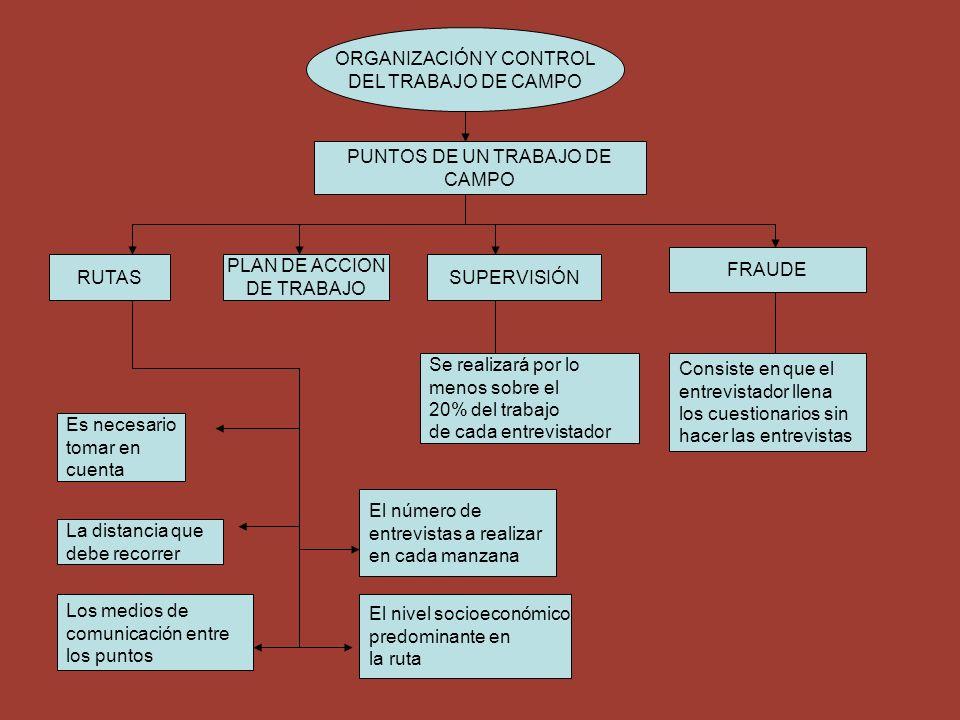 ORGANIZACIÓN Y CONTROL