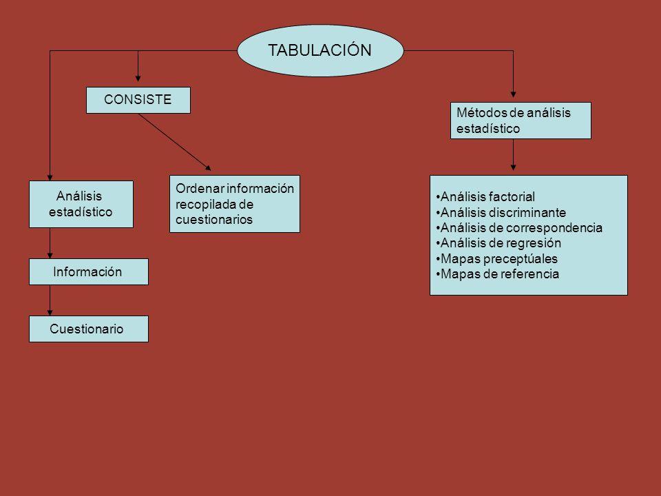 TABULACIÓN CONSISTE Métodos de análisis estadístico