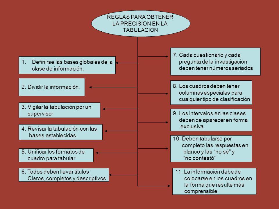 REGLAS PARA OBTENER LA PRECISION EN LA. TABULACIÓN. 7. Cada cuestionario y cada. pregunta de la investigación.