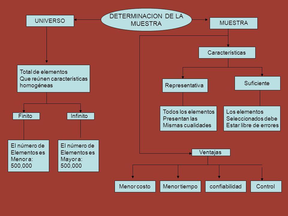 DETERMINACION DE LA MUESTRA UNIVERSO MUESTRA Características