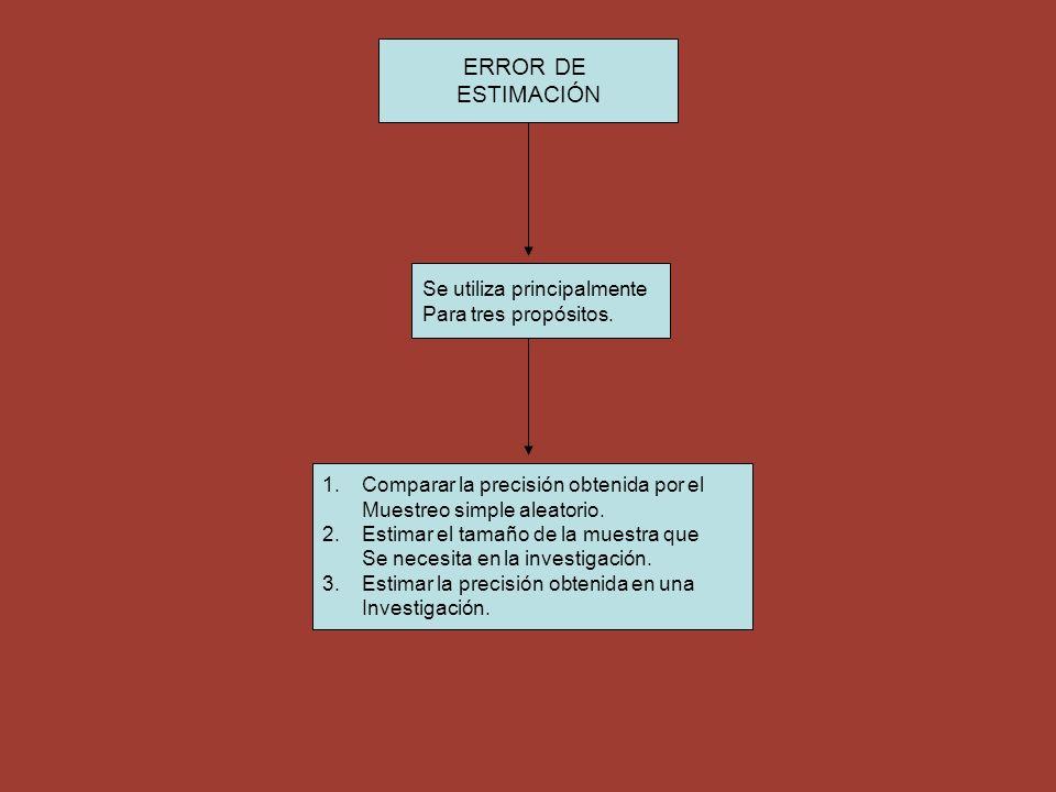 ERROR DE ESTIMACIÓN Se utiliza principalmente Para tres propósitos.