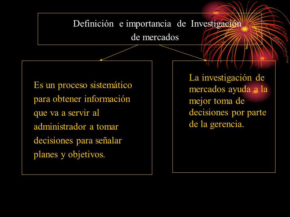 Definición e importancia de Investigación de mercados