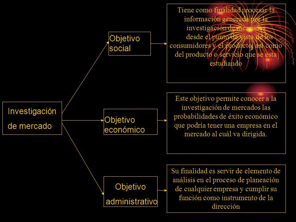 Objetivo social Investigación de mercado Objetivo económico Objetivo