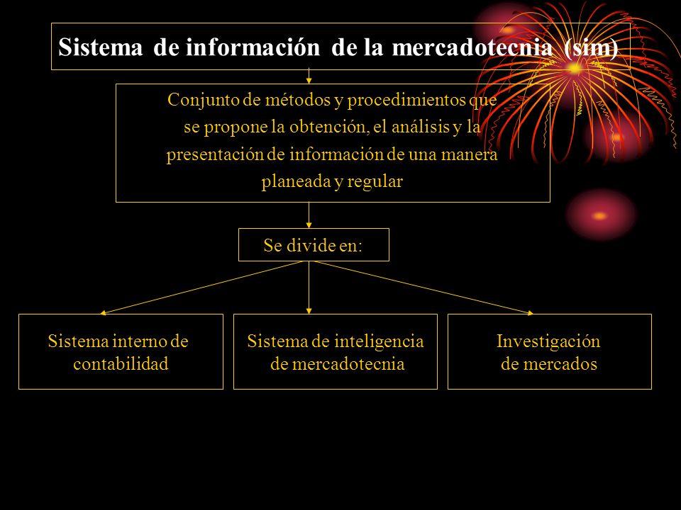 Sistema de información de la mercadotecnia (sim)
