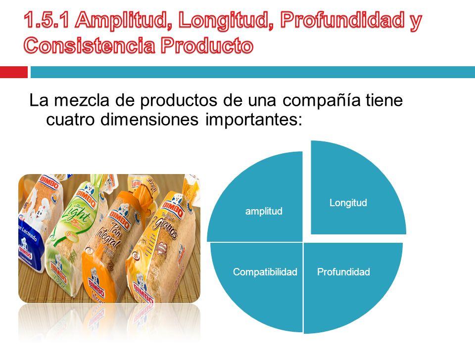 1.5.1 Amplitud, Longitud, Profundidad y Consistencia Producto