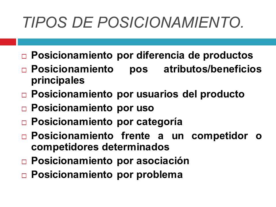 TIPOS DE POSICIONAMIENTO.