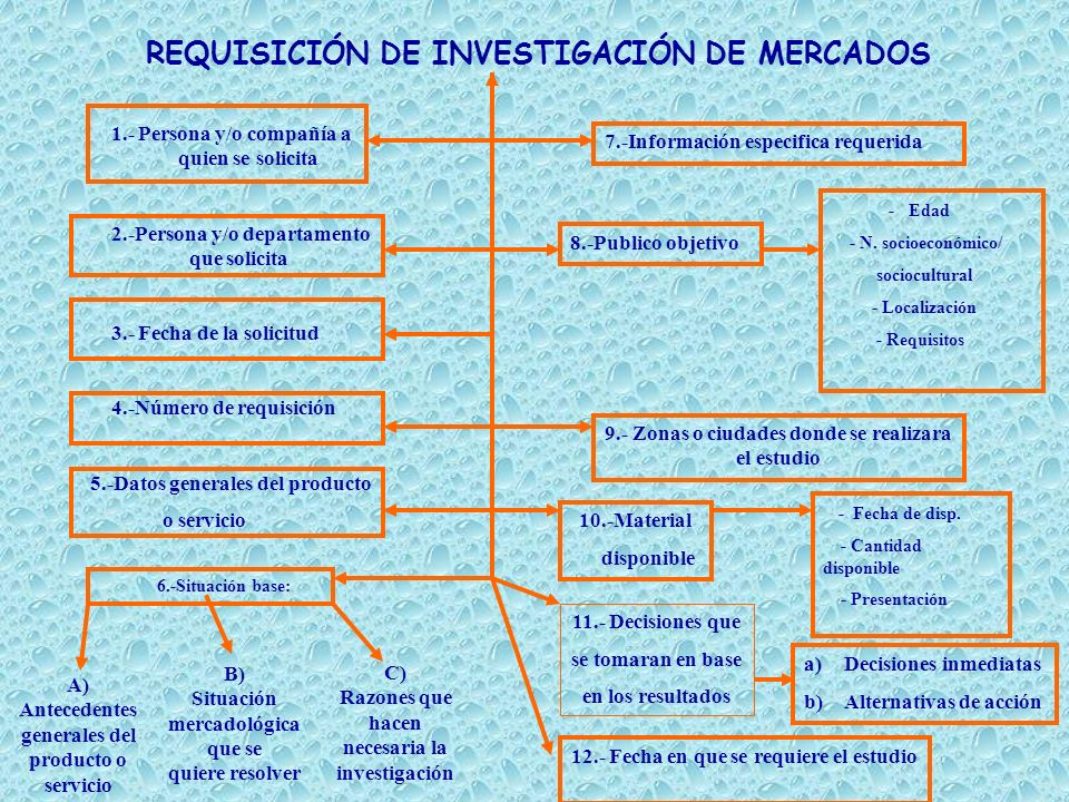 REQUISICIÓN DE INVESTIGACIÓN DE MERCADOS