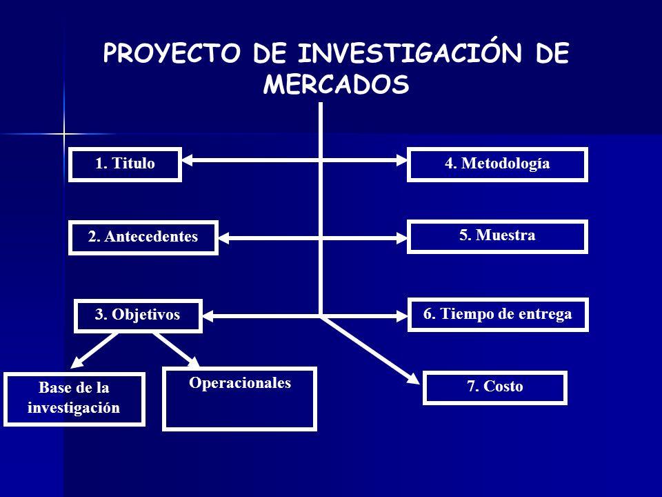PROYECTO DE INVESTIGACIÓN DE MERCADOS Base de la investigación