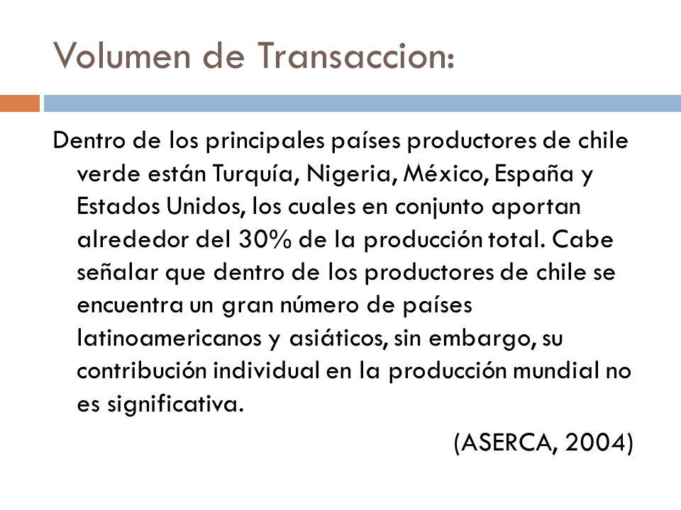 Volumen de Transaccion: