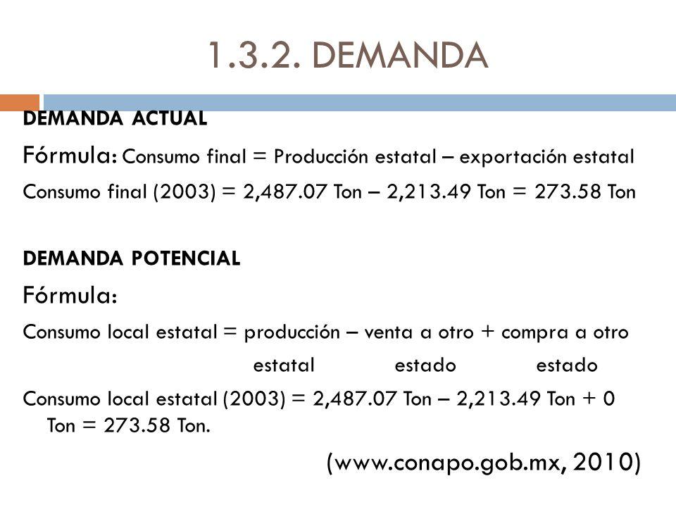 1.3.2. DEMANDA DEMANDA ACTUAL. Fórmula: Consumo final = Producción estatal – exportación estatal.
