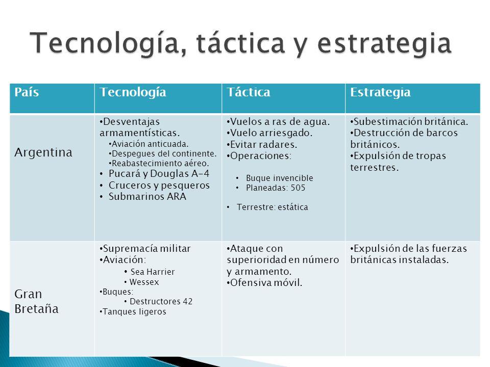 Tecnología, táctica y estrategia
