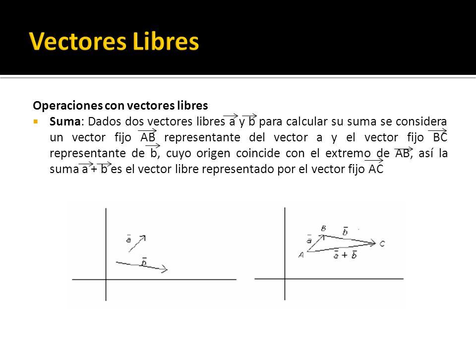 Vectores Libres Operaciones con vectores libres