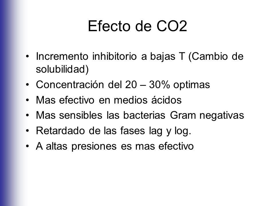 Efecto de CO2 Incremento inhibitorio a bajas T (Cambio de solubilidad)