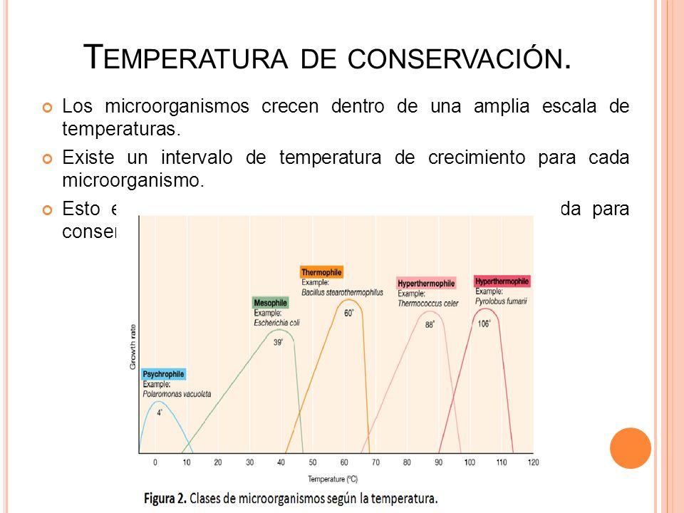 Temperatura de conservación.