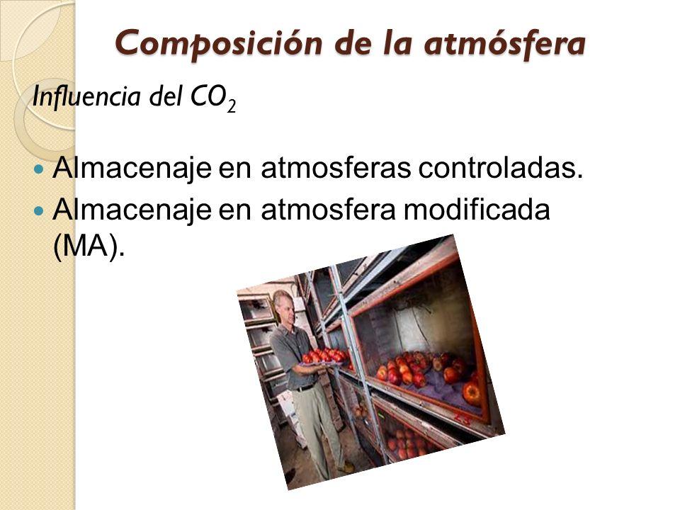 Composición de la atmósfera