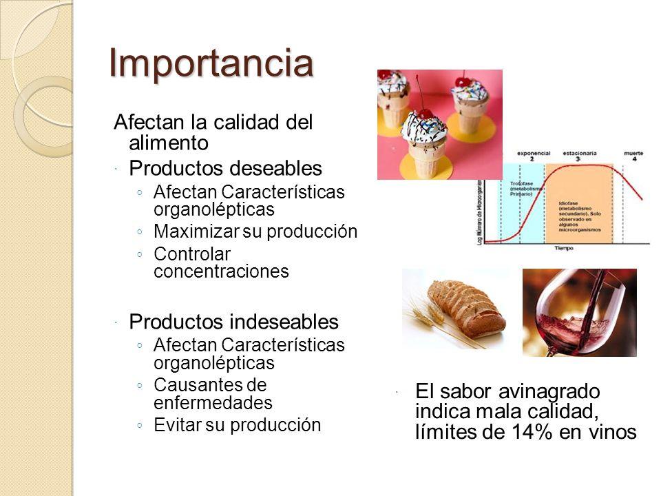 Importancia Afectan la calidad del alimento Productos deseables