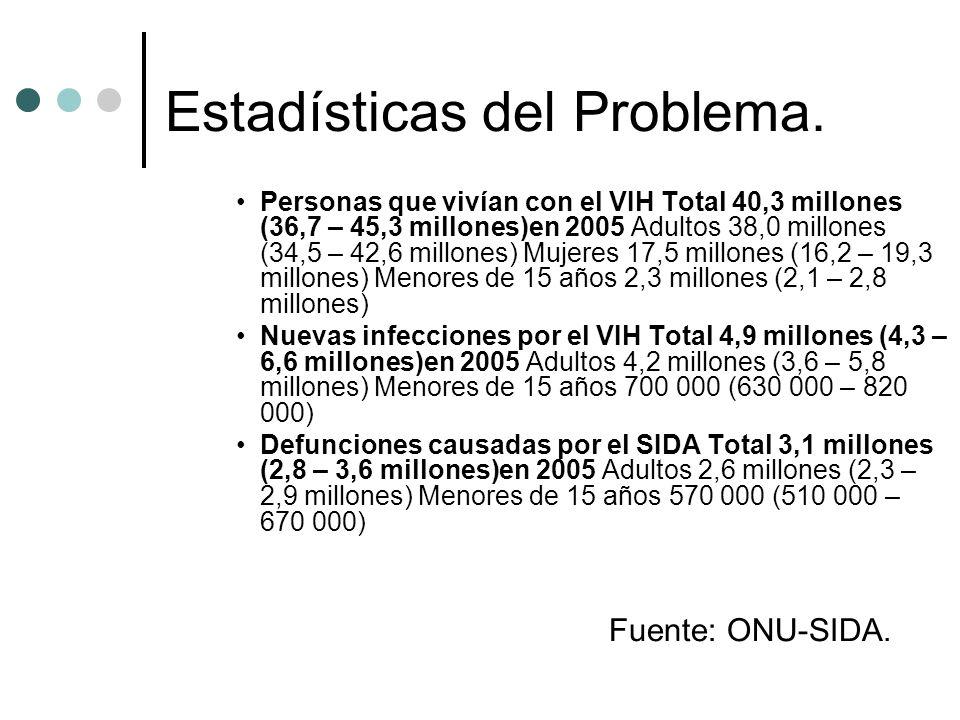 Estadísticas del Problema.