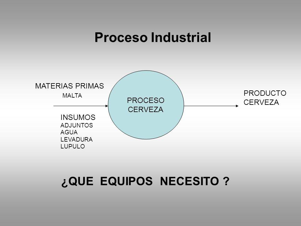 Proceso Industrial ¿QUE EQUIPOS NECESITO MATERIAS PRIMAS PROCESO