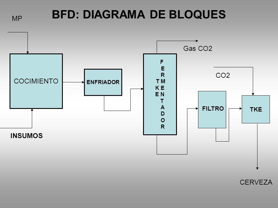BFD: DIAGRAMA DE BLOQUES