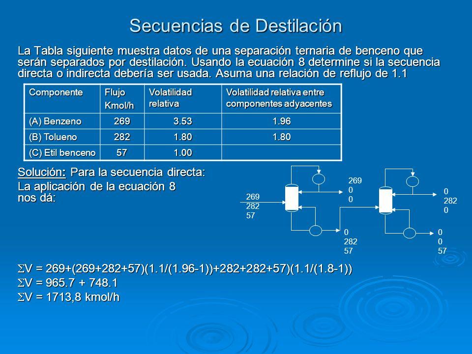 Secuencias de Destilación