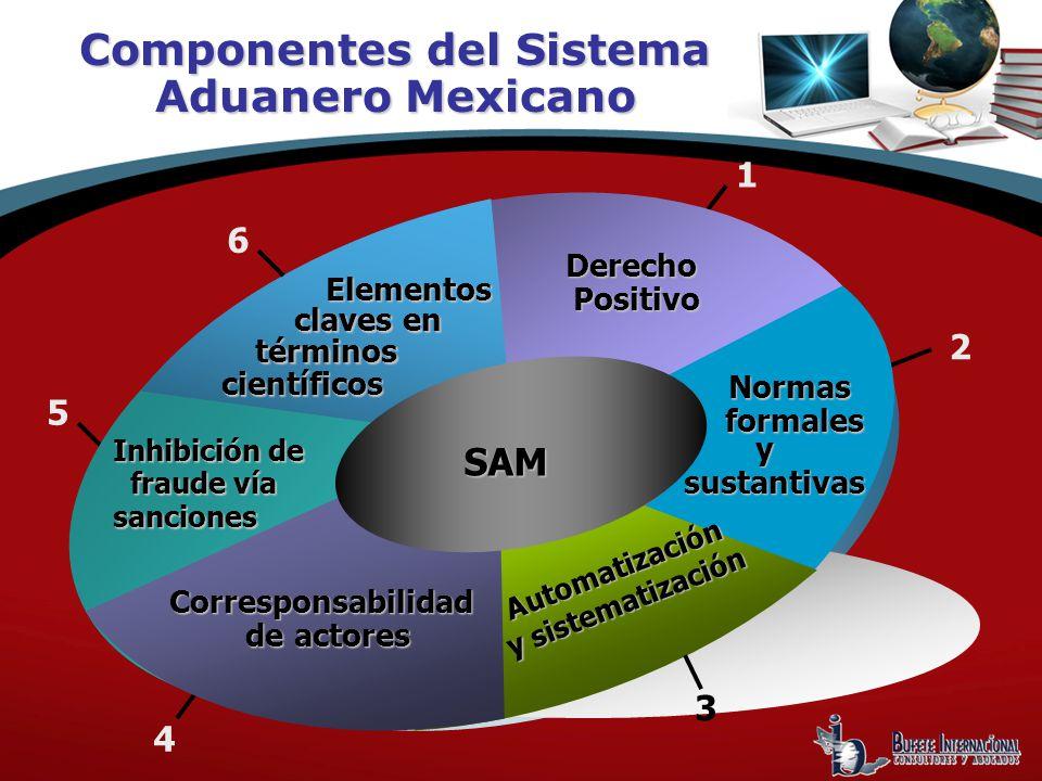 Componentes del Sistema Aduanero Mexicano