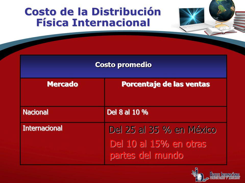 Costo de la Distribución Física Internacional