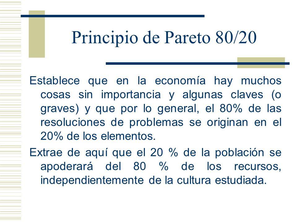 Principio de Pareto 80/20