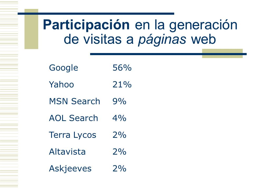 Participación en la generación de visitas a páginas web