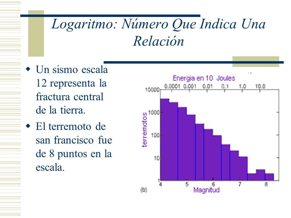 Logaritmo: Número Que Indica Una Relación