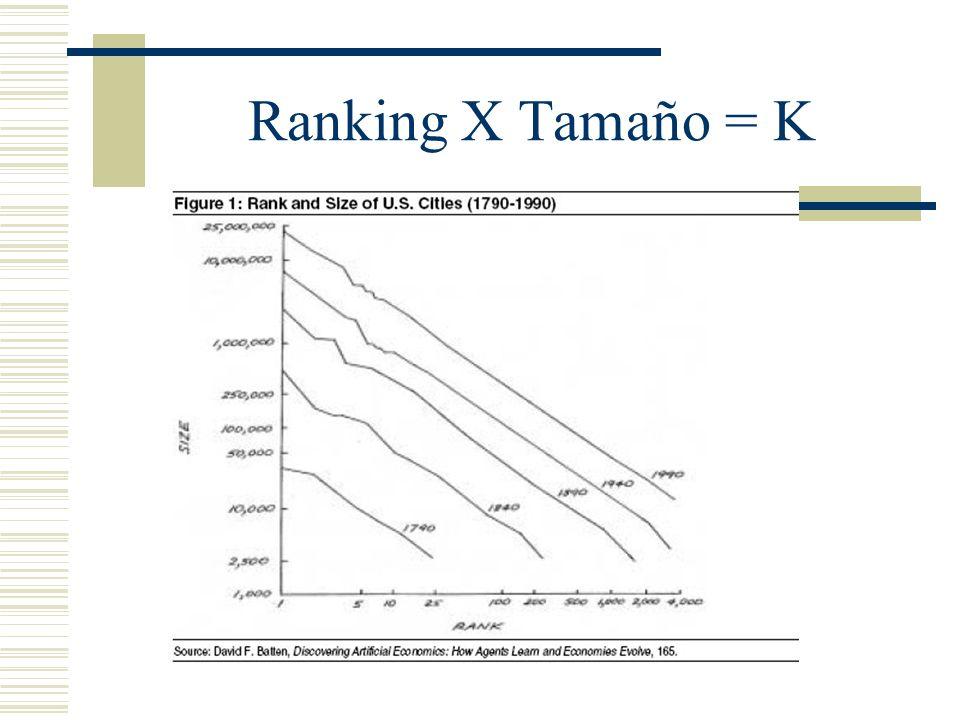 Ranking X Tamaño = K Madrid 3 millones, Barcelona la mitad, Sevilla la mitad y sieguiendo.