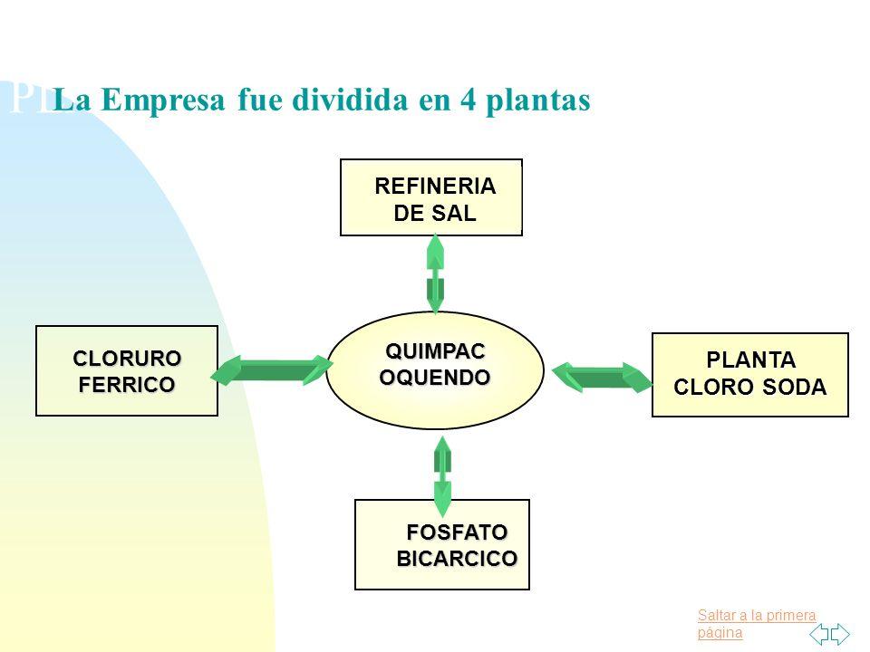 PLANTAS EVALUADAS La Empresa fue dividida en 4 plantas