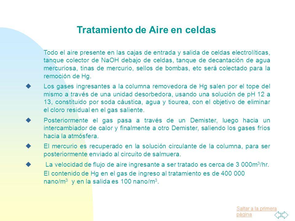 Tratamiento de Aire en celdas