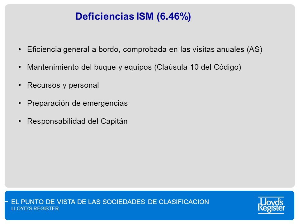 Deficiencias ISM (6.46%) Eficiencia general a bordo, comprobada en las visitas anuales (AS)